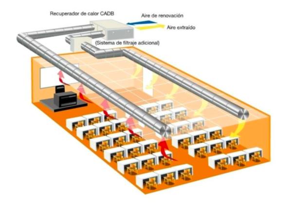 Instalaciones de Ventilación-Extracción