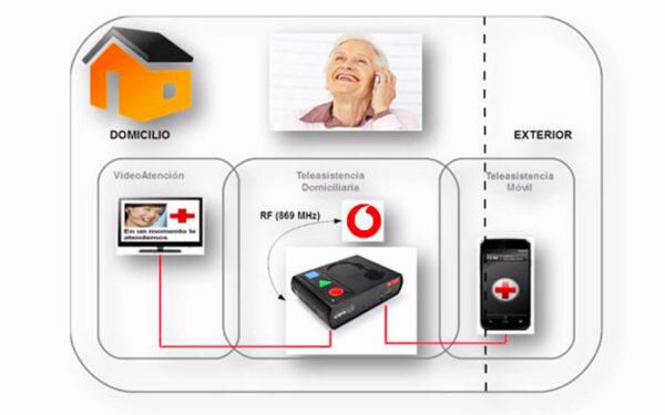 Atención a personas usuarias en la primera llamada de tele asistencia